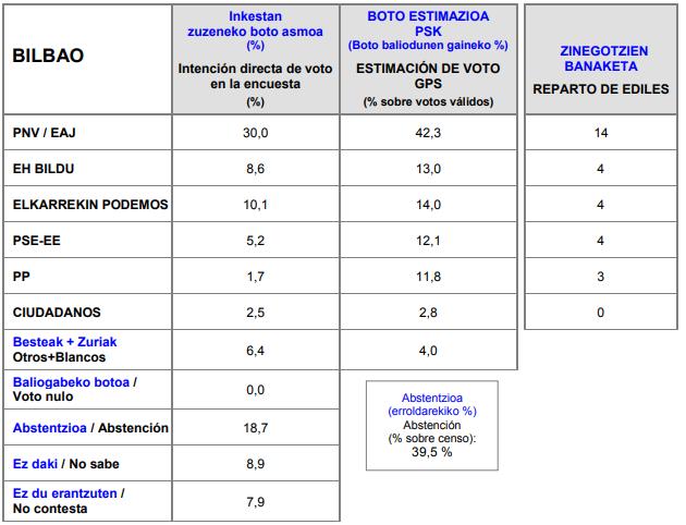 Gobierno Vasco: encuestas para municipales en las capitales y para las Juntas Generales