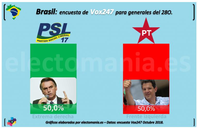 Brasil: Bolsonaro, Presidente.