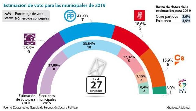 La Voz de Cádiz (Dataestudios) Podemos se destaca en Cádiz