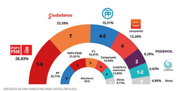 Castellón Plaza: Descalabro del PP, que cede ante PSPV-PSOE y Ciudadanos