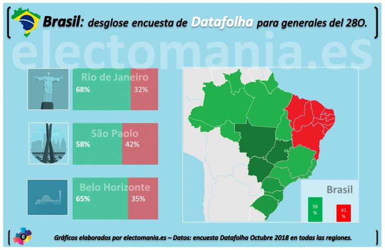 Brasil: Datafolha pronostica vuelco hacia Bolsonaro, que acaricia la victoria.