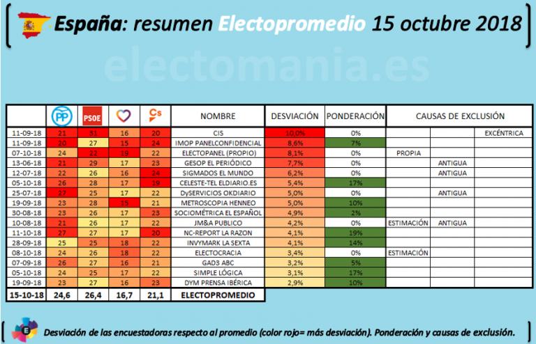 Electopromedio: excluído el CIS por excéntrico