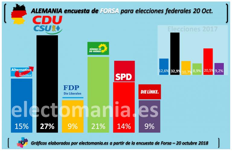 Alemania: los verdes se disparan al 21% y se acercan a la CDU/CSU. La ultraderecha sorpassa al hundido SPD.