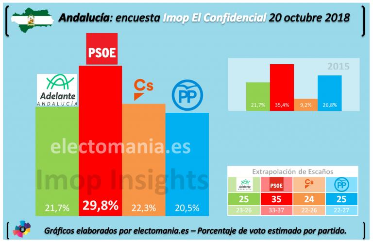 El Confidencial Andalucía: El PSOE baja del 30% y el PP se queda cuarto en votos