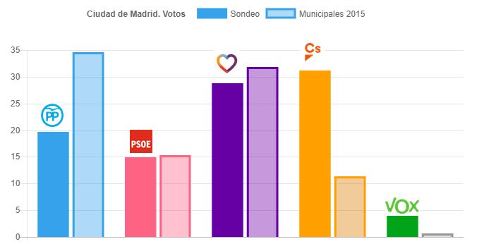Encuesta interna del PP para Madrid ciudad: gana Ciudadanos