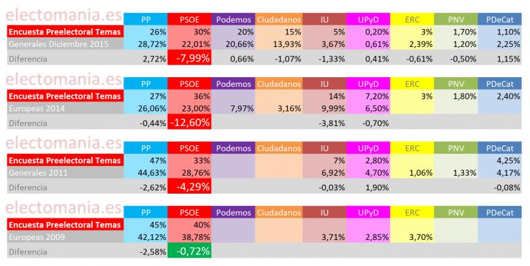 Revista Temas: más de 8 años sobreestimando al PSOE.