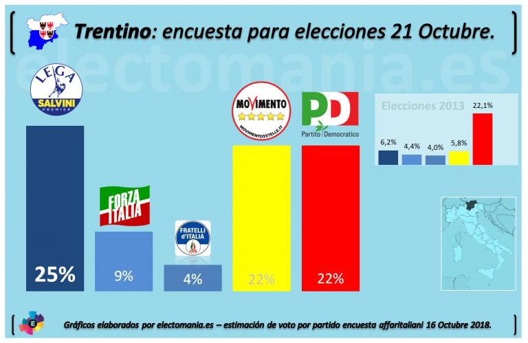 Trentino: la Liga Norte se catapultaría en las elecciones de este domingo en la provincia italiana.