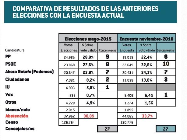 Celeste-Tel Getafe: el PSOE adelanta al PP