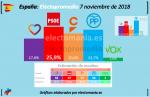 20181107 electopromedio