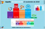 20181121 electopromedio