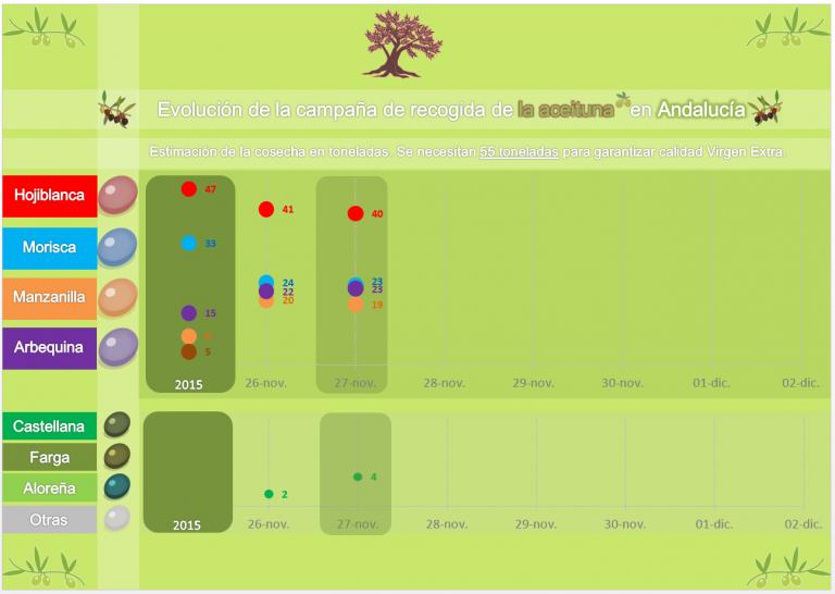 La cosecha de la aceituna (27N): el debate rebaja las expectativas de la Manzanilla