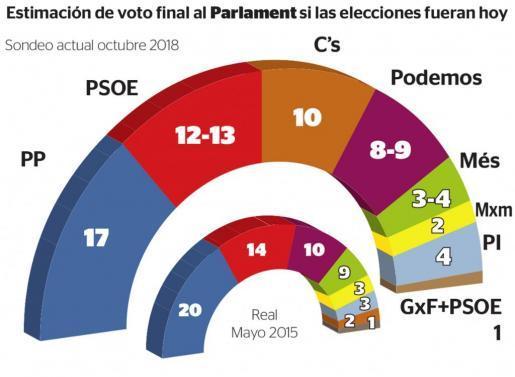 Encuestas para Baleares 377