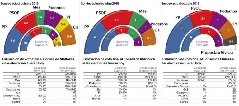 IBES para Consejos Insulares en Baleares: subida de Ciudadanos