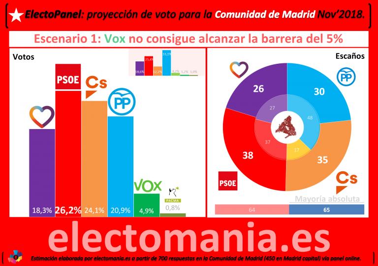 Encuestas para la Comunidad de Madrid EP_CAM_1-768x542