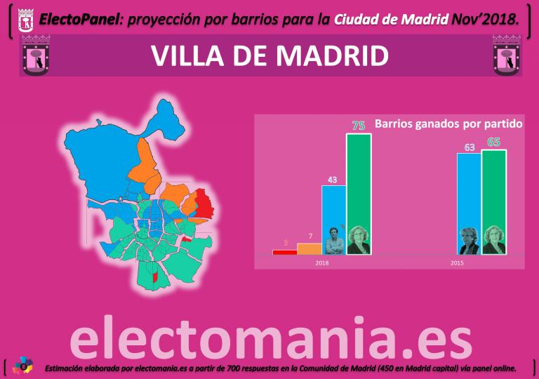 ElectoPanel Ayto. de Madrid: Carmena baja, pero conquista los barrios. Ciudadanos desplaza al PP. Vox podría cambiarlo todo.