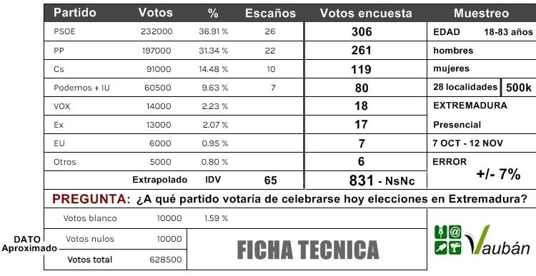 Extremadura (7dias.com): se acortan las distancias entre partidos