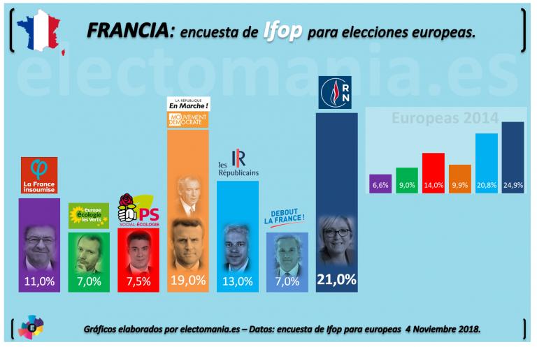 Francia (Ifop): El Frente Nacional vuelve a colocarse como primera fuerza para las europeas.