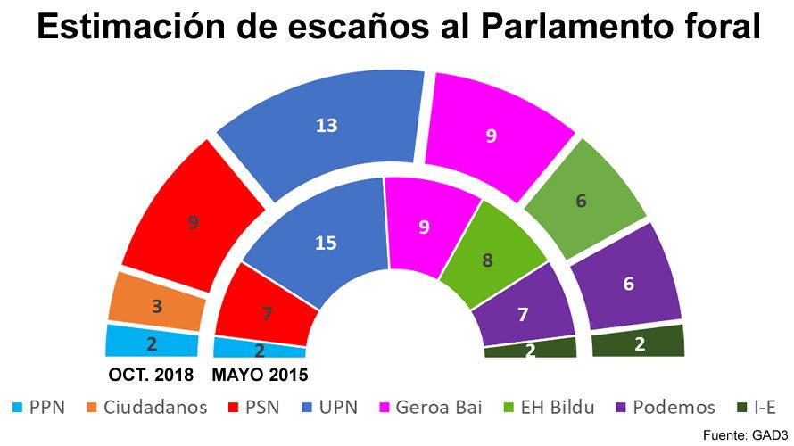 Encuestas en Navarra Parlamento-Foral