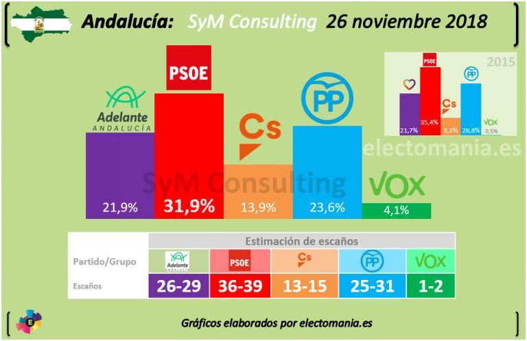 SyM Consulting: Vox entra en Andalucía y Ciudadanos no despega