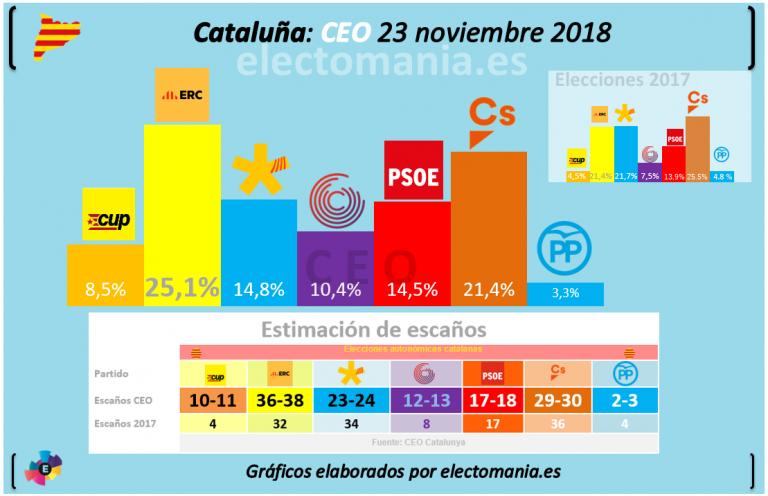 CEO para Cataluña: avance independentista