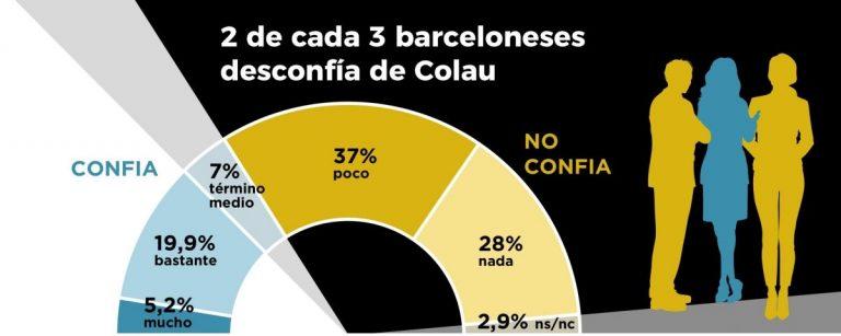 Metrópoli Abierta: el 65% de los barceloneses, descontentos con Ada Colau.