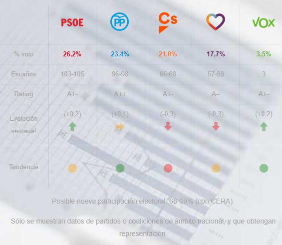 Electocracia España: PSOE y VOX subiendo