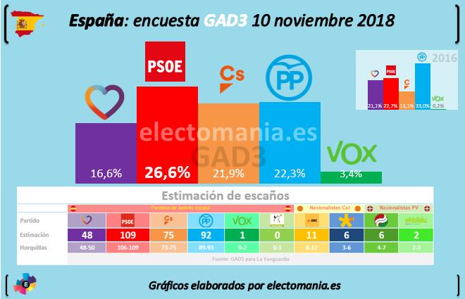 Fundación ideas y grupo PRISA, Pedro Sánchez Susana Díaz & Co, el topic del PSOE - Página 3 Gad3