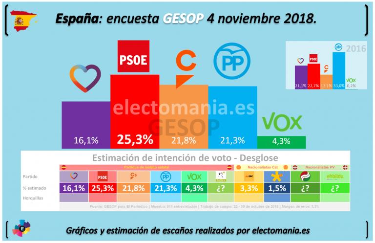 GESOP para generales: el PSOE ganaría las elecciones. Vox opta al grupo propio en el Congreso.
