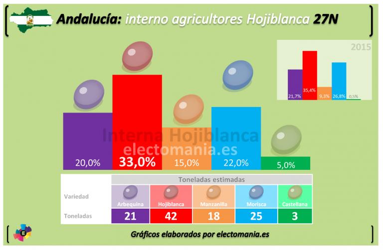 Tracking interno de Hojiblanca: la Castellana quita producción a la Manzanilla.