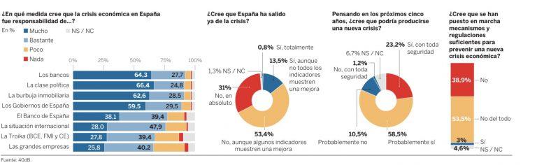 El País estrena encuestadora (40db – anteriormente MyWord): los españoles culpan a los bancos de la crisis.