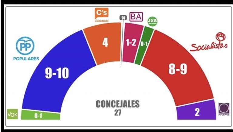 Badajoz: bajan PP, PSOE y Podemos, sube Ciudadanos y entra Badajoz Adelante. JxB y Vox superan el 4% y rozan la entrada al Consistorio.