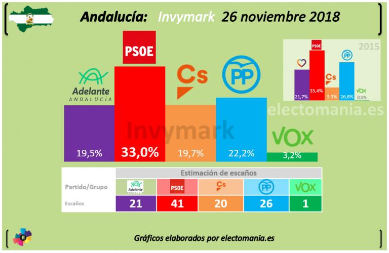 Invymark Andalucía: Adelante And. supera a Ciudadanos en escaños y entra Vox.