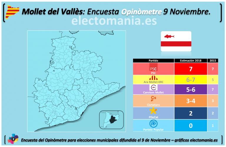 Mollet del Vallès: ERC coge fuerza, Canviem baja y el PP pierde la representación.