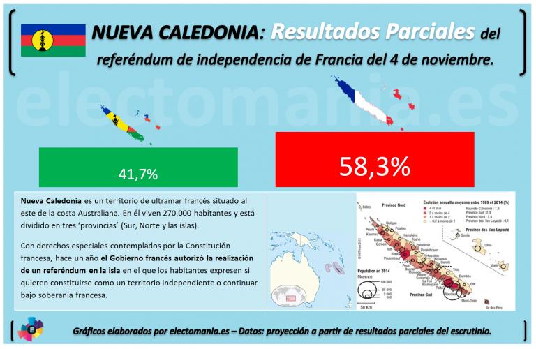 Nueva Caledonia: victoria del NO a la independencia.