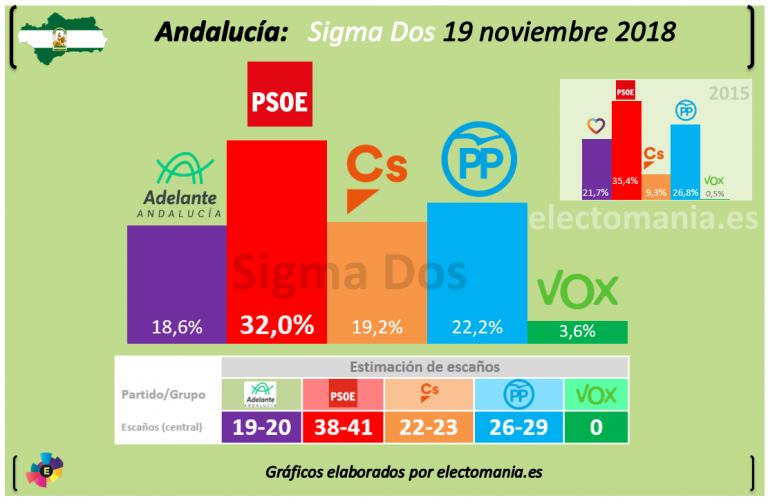 Sigma Dos (Antena3). Gana Susana Díaz y el PP aguanta la segunda plaza