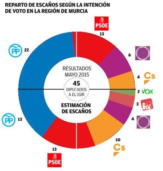 Encuesta para Murcia Thumb