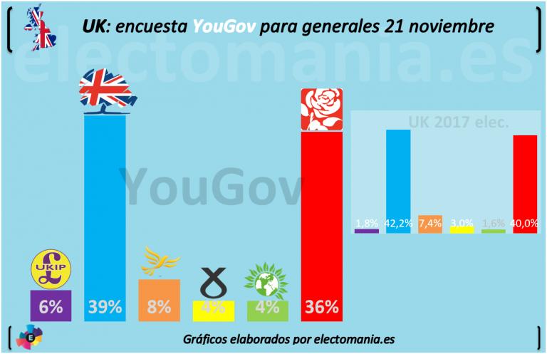 YouGov: May aún conserva una ligera ventaja en Gran Bretaña