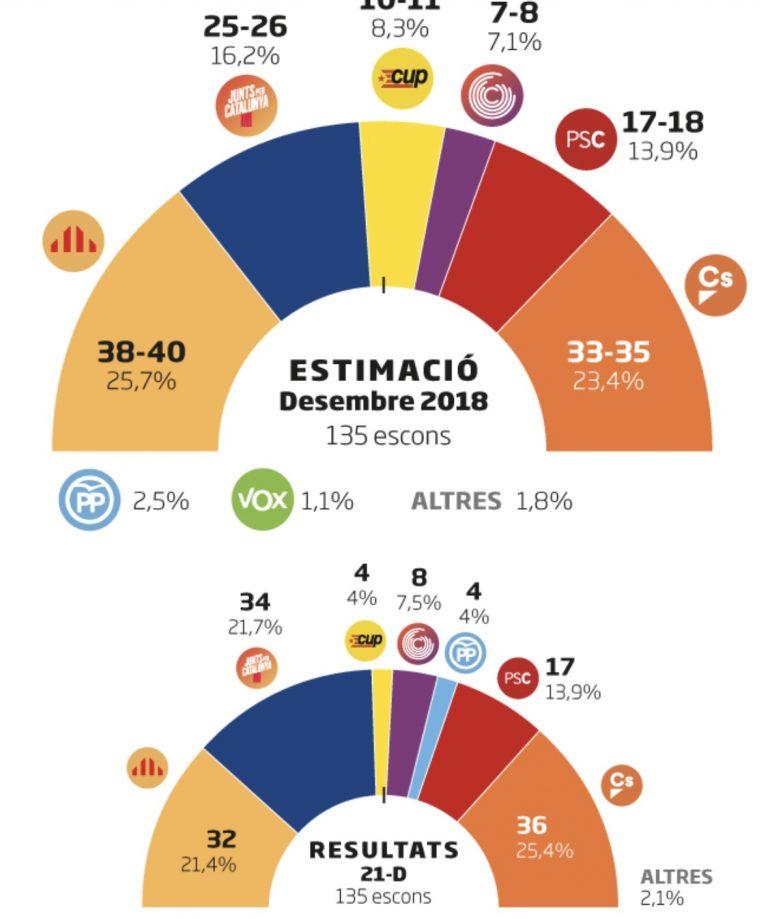 Diario Ara para Cataluña: ERC ganaría las elecciones. Mayoría independentista.