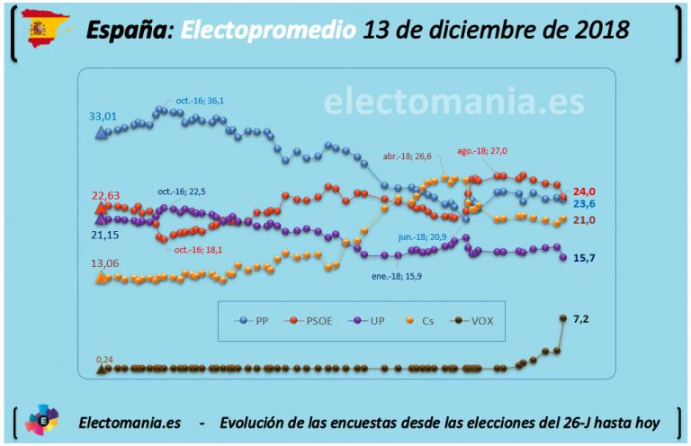 Electopromedio post-Andalucía: Empate PP- PSOE, Vox en máximos y Unidos Podemos en mínimos de la legislatura