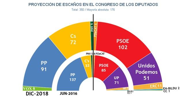 Estimación Key Data (Público): Vox entraría en el Congreso con grupo parlamentario propio