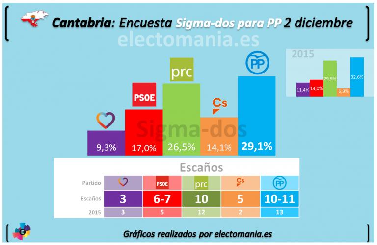 Sondeo de Sigma-dos para el PP cántabro anuncia bajada de PRC y PP y subida de PSOE y Ciudadanos.