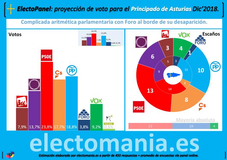 ElectoPanel Asturias (II): complicada aritmética electoral con opciones para la derecha.