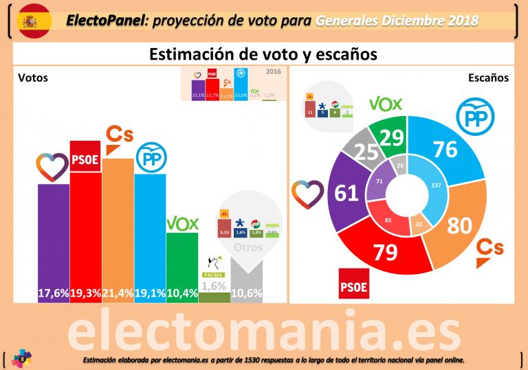 """ElectoPanel Diciembre: El """"efecto Abascal"""" catapulta a Vox a nivel nacional y deja muy dañado al bipartidismo."""