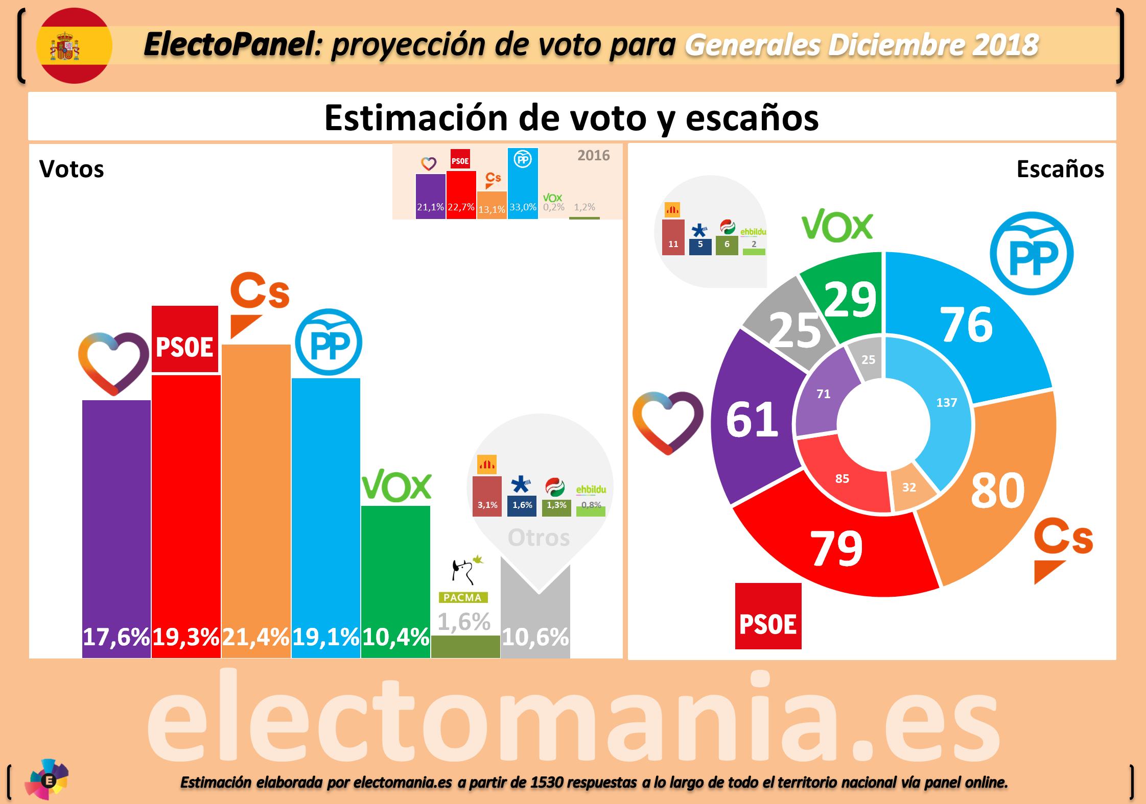 Encuestas nacionales - Página 5 EP_dic_datos