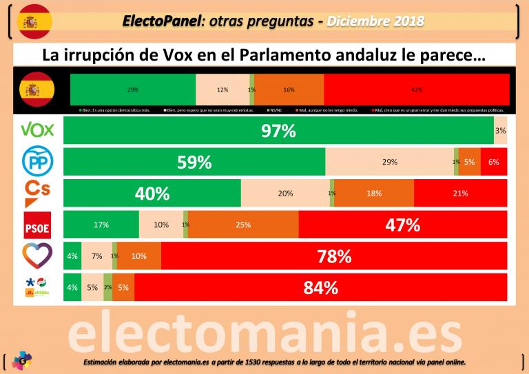 ElectoPanel Diciembre (I): la irrupción de Vox en Andalucía da miedo a un 42% de los españoles.