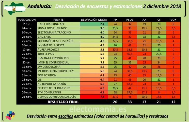 Ranking de encuestas en Andalucía: juzguen ustedes