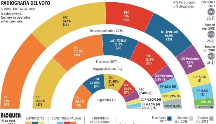 Encuestas para Cataluña - Página 2 La-Razon-NC-Report