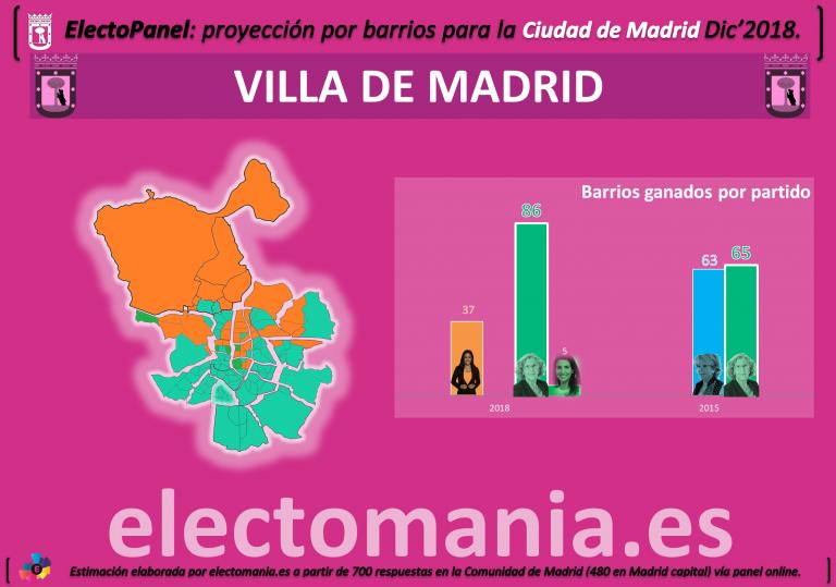 ElectoPanel Madrid capital Dic (II): Carmena sube, Ciudadanos barre al PP del mapa y Vox conquista 5 barrios.