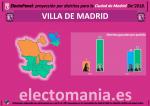 MADRID_DISTRITOS_DIC