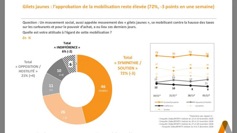 Francia: el 72% respalda las protestas de los 'chalecos amarillos'. Los franceses rechazan a toda su clase política. Macron, hundido.